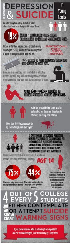 Scary statistics on the rates of depression and suicide in young adults (high…