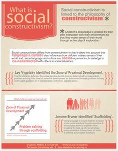 Social Constructivism, Vygotsky, & Bruner