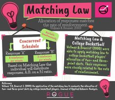 Matching Law graphic by Rogue ABA to help you study for your BCBA exam!