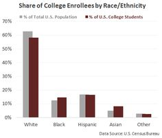 Percentage of U.S. College Students by Race [OC]