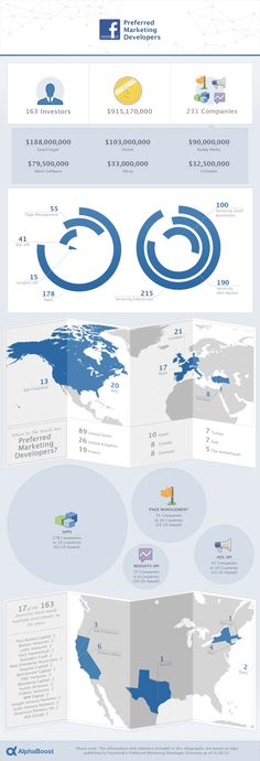 INFOGRAPHIC: Investment In #Facebook Preferred Marketing #Developers