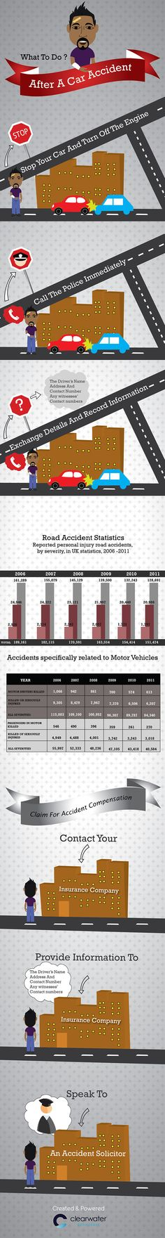 Suffering a personal injury can be a very stressful time, and this stress can be magnified when medical negligence is to blame. Anything that can reduce this stress is a great thing that is much-appreciated by claimants. And that`s where this infographic Personal Injury Claims, Bus Coach, Motor Car, Motor Vehicle, Medical, Infographics, Anna Jackson, Dentists, Automobile