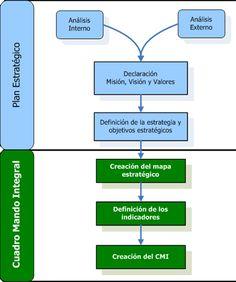 Pasos para la elaboración del Cuadro de Mando Integral (CMI)