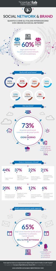 Quanto e come gli utenti Internet italiani interagiscono coi brand sui social network? L'infografica  mostra le abitudini più diffuse in Italia nell'utilizzo dei social network per interagire con i propri brand preferiti.
