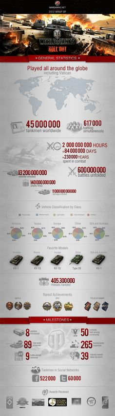 Infographic: World of Tanks fires past 45m users