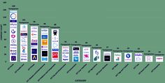 """Laurenti de' Medici on Twitter: """"The #IoT categories with the most innovation - mid 2015 @WTVOX #IoTHome #HealthCare #DigitalHealth http://t.co/1LvDt2AbQQ"""""""