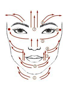 diagram showing a facial massage routine that you can easily do yourself