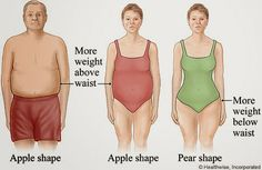 If you have an apple shaped-body,  you should be proud of your full figure and  get ready to flaunt it knowing what to show off,  If you want to know how to really dress to flatter your apple-shaped body, then read along