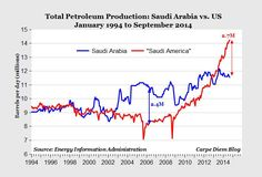 The other day, a friend of mine tried to sell the idea that Saudi Arabia is responsible for the current decline in gasoline prices. In one sense, my friend was correct.  The Arabians understand that once England and other nations start using the new fracking techniques, the price of oil will go even lower.  They may as well sell as much as they can at $50 per barrel.