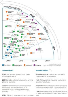 Technology predictions and their business impact. Technology Timeline, Computer Technology, Drug Discovery, Immersive Experience, Deep Learning, Data Science, Information Technology, Big Data, Machine Learning