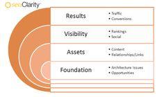 エンタープライズSEOの秘訣 – SEO用業務計画のフレームワーク
