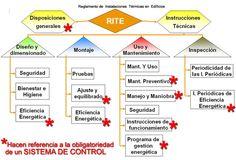 Manuales, guías del RITE. El Reglamento Instalaciones Térmicas en los #Edificios con referencia al Certificado Energético.