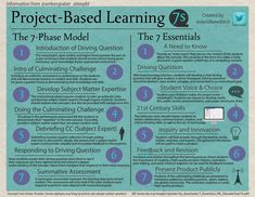 PBL 7s Infographic The information shown is based on a blog post by Amber Graeber and a PDF by BIE. 7-Phase Model of Project-Based Learning ...