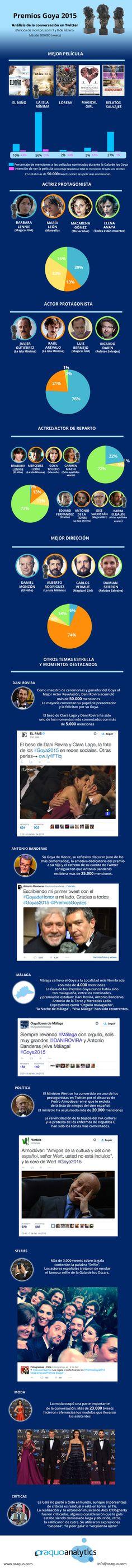 Análisis de la conversación en Twitter sobre los Premios #Goya2015 #Goya2015 #Infografía