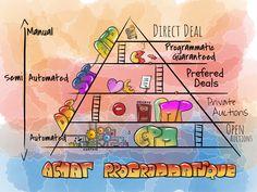 Programmatic pyramid epub digital ads Ads, Digital