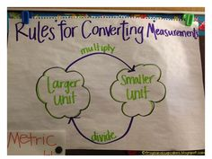 5th grade science anchor charts | Metric conversion table & chart and online converter provide unit ...