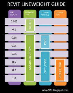 UltraBIM - Another BIM Blog: Revit LineWeight Guide