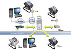 Introduction into SIP Telephony. Comparison of Libraries for SIP VOIP Development