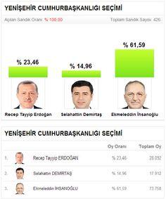 10 Ağustos 2014 Cumhurbaşkanlığı seçimi Mersin Yenişehir İlçesinde Ekmeleddin İhsanoğlu'nun açık ara birinciliğiyle sonuçlandı.