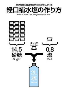 生きろ日本。被災地での生活で作れるデザイン/飲食料/アイデアのwiki。 OLIVEは、震災被災地での生活を助けるデザインやアイデアを集めるデータベースwikiです。 被災地を助けたいという思いがあれば、自由に書きこむことができます。 書きこむことが出来るのは、自身である程度検証し、実用的なアイデアであることを確かめた情報。 またはすでに検証されている情報のみとさせていただきます。