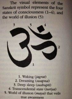Sanskrit Symbol ॐ Om Meaning