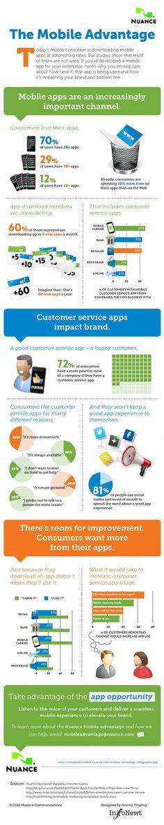 Las ventajas de las APP. #infografia #infographic