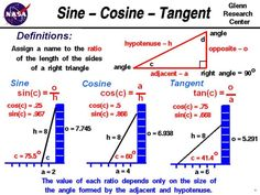 Computer drawing of several triangles showing  the sine, cosine, and tangent of the angle.