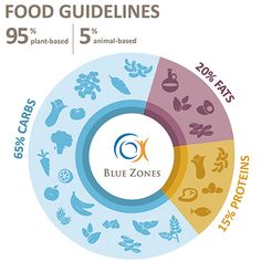 Blue Zones Food Guidelines Chart Blue Zones Recipes, Zone Recipes, Plant Based Diet, Plant Based Recipes, Okinawa Diet, Longevity Diet, Zone Diet, Healthy Lifestyle Habits, Salad With Sweet Potato