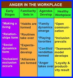 Chart showing the progression from innocent beginnings of a new job, through the unconscious development of personal agendas and anger, all the way to productivity and a healthy workplace.