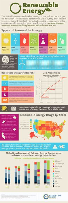 Renewable Energy: A newbie's guide filled with fun statistics.    http://ecosalon.com/10-infographics-on-energy/