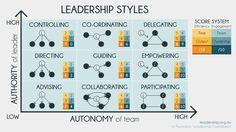 Leadership Models & Tools | Australian Leadership Foundation
