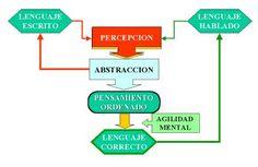 Orientaciones para tratar la dislexia.