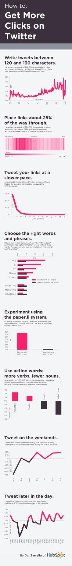 ¿Cómo incrementar los clics con tus Tweets? #infografía