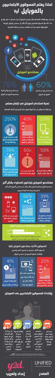 انفوجرافيك .. لماذا يهتم المسوقين الاجتماعيون بالموبايل اولا ؟