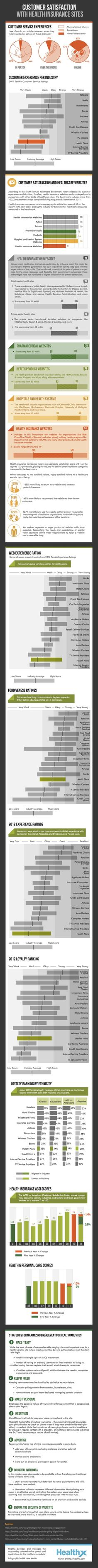 Customer Satisfaction with Health Insurance Sites [INFOGRAPHIC]