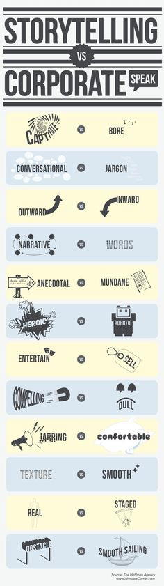 Storytelling vs Corporate Speak #infografico