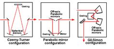 Czerny and parallel mirror configuration