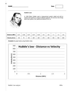 This handout gives students Hubble's original 1929 data on the distance and velocities of a range of galaxies. students are given axis and must plot distan...