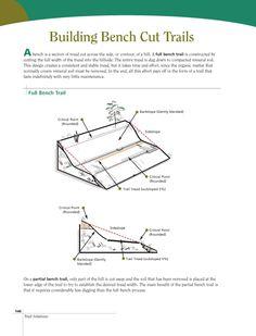 How To Build Mountai