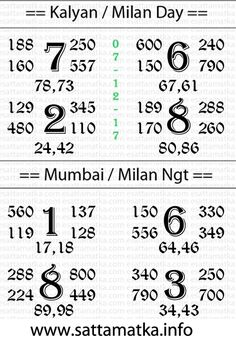 Satta Matka King 143 Guessing Chart For Kalyan Mumbai Tips Lottery Result Today, Lottery Results, Matka Satta Number, Satta Matka King, Main Mumbai, Kalyan Tips, Lottery Tips, Lotto Lottery, Lottery Games