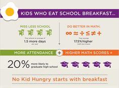 It's simple. Breakfast powers success.