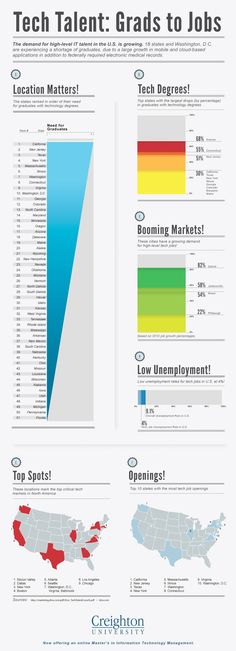 Tech Talent Grad to Jobs. Hint: Location, Degree & Booming Markets Matter.