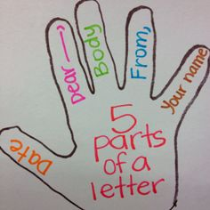 Good visual but I would put the correct names on the fingers (heading, greeting, body, closing, signature) OR make two hands to display. Fourth Grade Writing, Kindergarten Writing, Pre Writing, Writing Lessons, Writing Workshop, Teaching Writing, Writing Skills, Writing Activities, Letter Writing