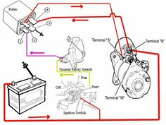 Car Starter, Starter Motor, Buggy, Nissan Sentra, Cbx 250, Motorcycle Wiring, Boat Wiring, Electrical Circuit Diagram, Car Audio Installation
