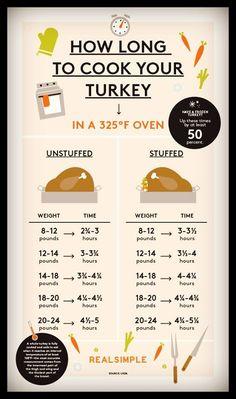 Turkey Roasting Guid