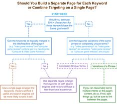 How to decide if you should target more than one keyword phrase on a single page