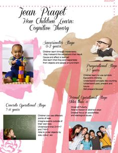 This poster shows Jean Piaget's theory of how children learn. Also known as the cognitive theory.