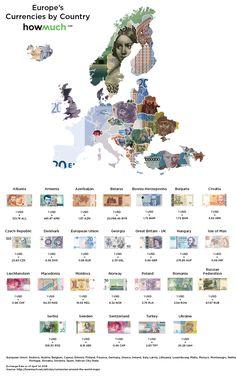 Waluty wEuropie