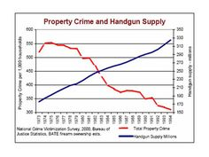 Property Crime and Handgun Supply