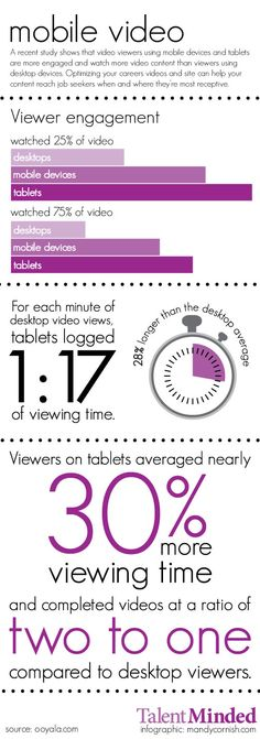 Use of mobile video